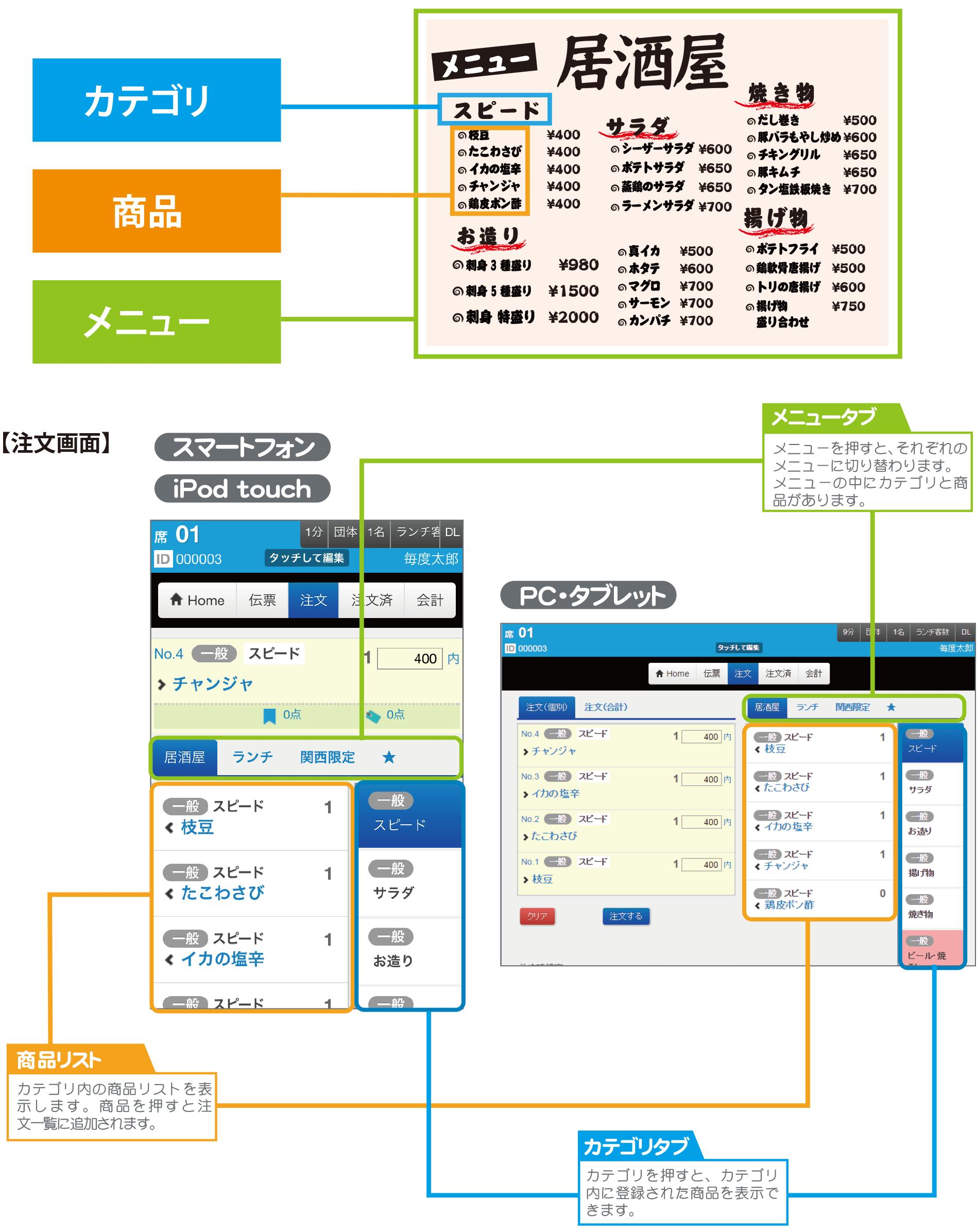 【「カテゴリ」「 商品」「 メニュー」の関係イメージ】